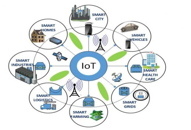 Internet Of Things (IOT) 3