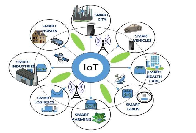 Internet Of Things (IOT) 3